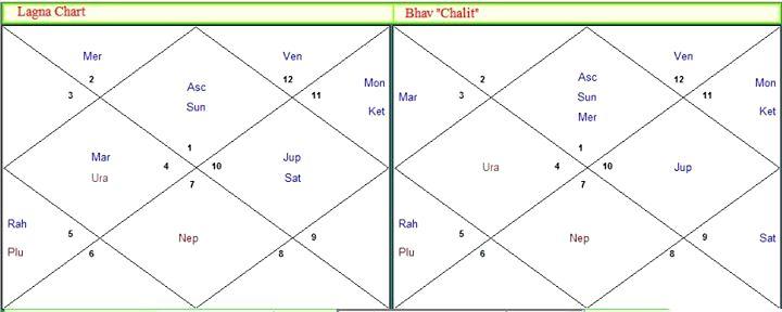 Нади астрология и богатство