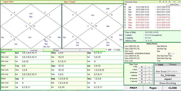 Составление карты по системе плацидуса
