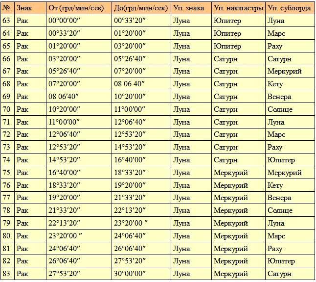 астрология сублорды