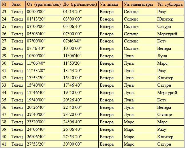ведическая астрология - график