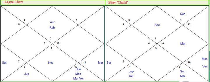 карта астрология