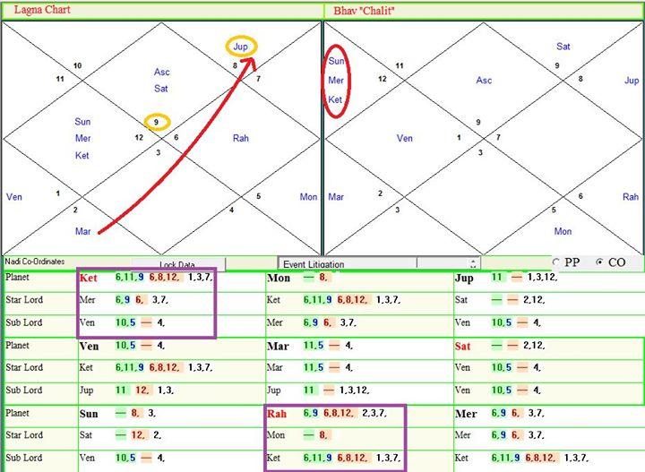 астрология и суд