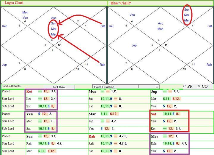 астрологический график