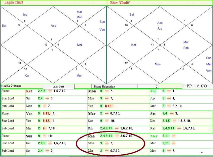 астро график