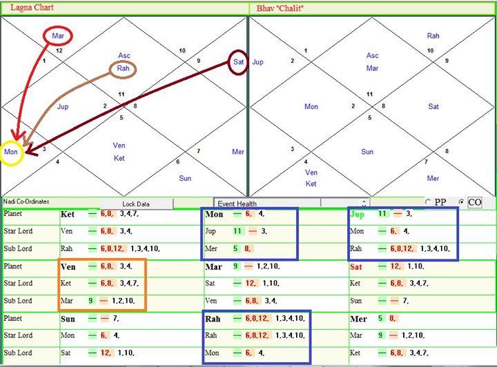 карта жизни в астрологии